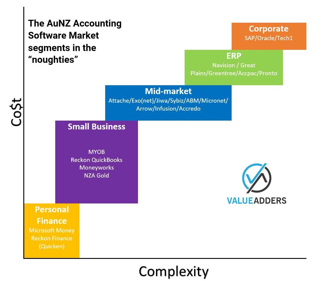 Market Segments AuNZ