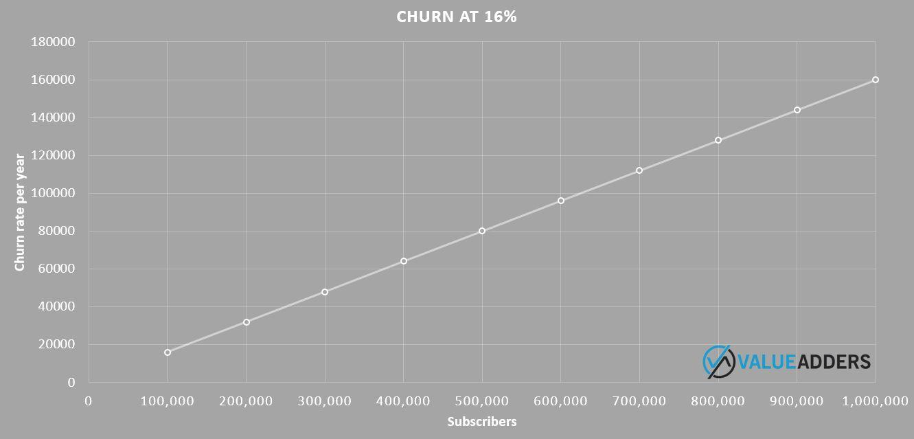 16%churnchart