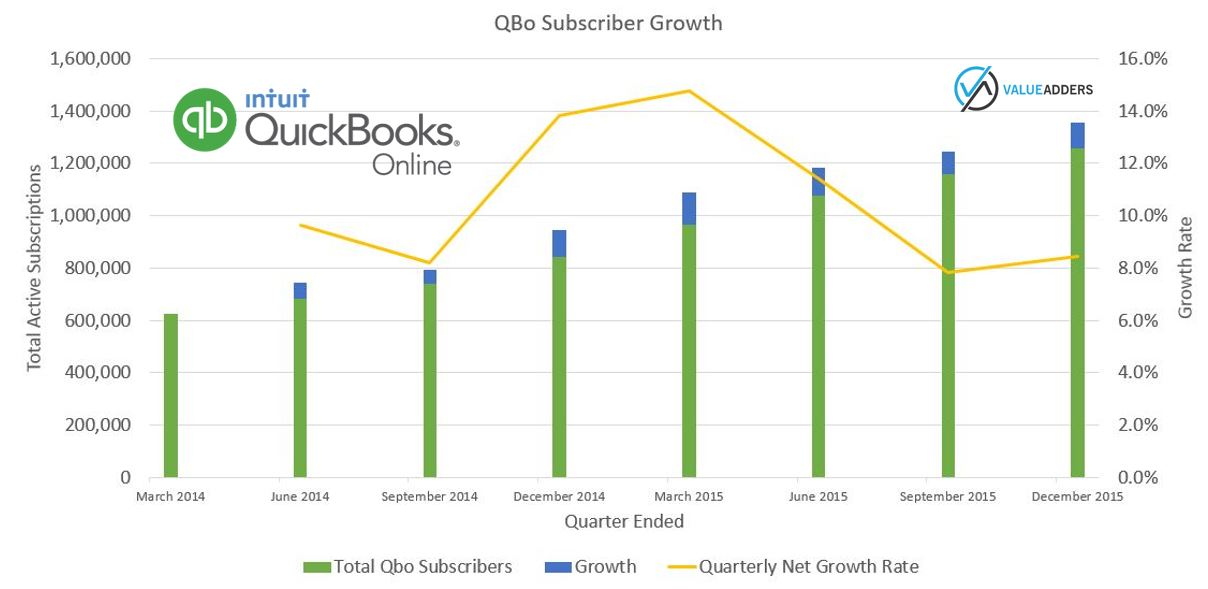 Intuit Growth