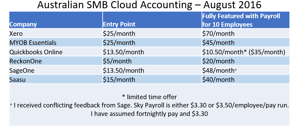 pricing_cloudaccting2