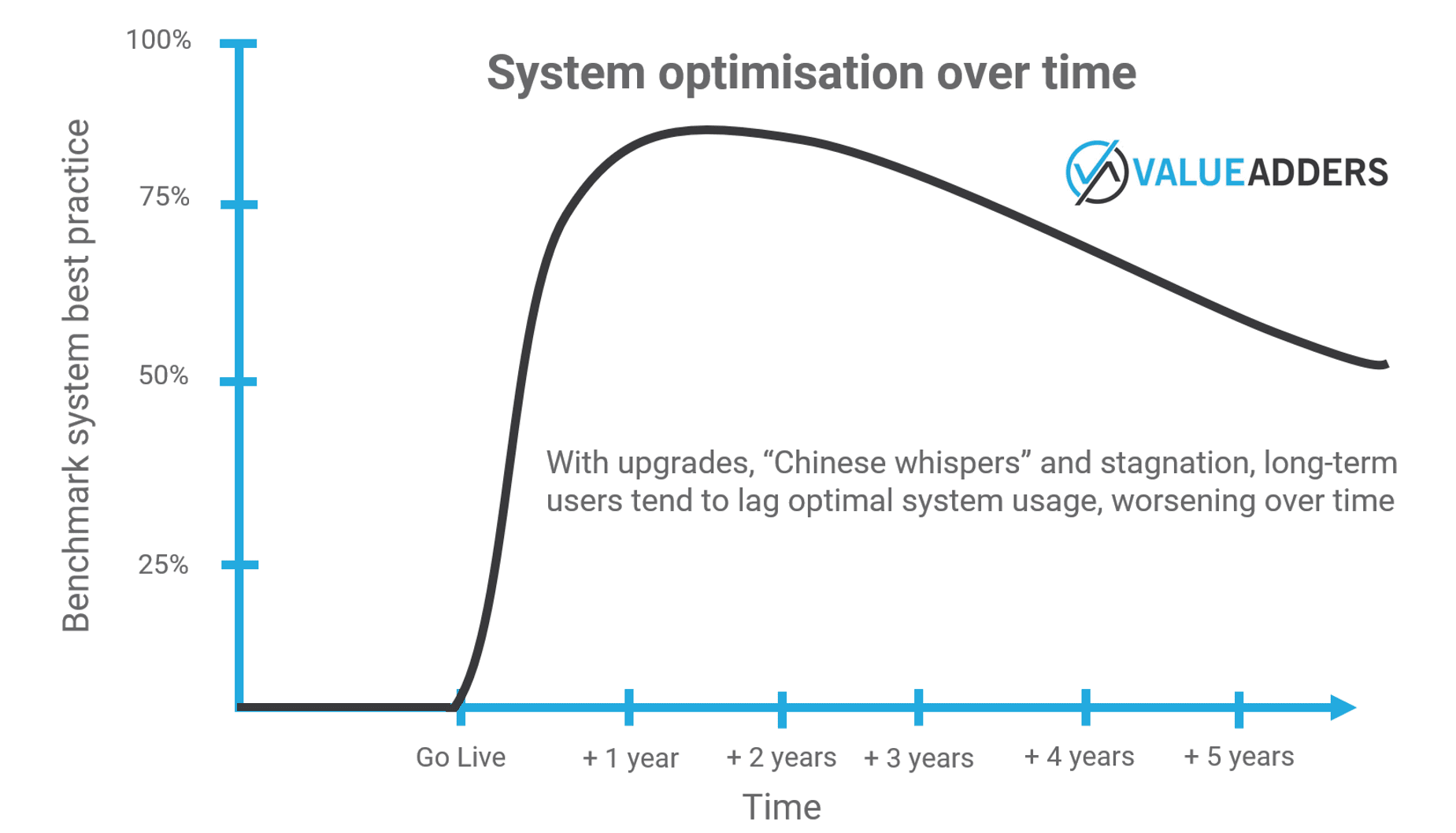 Chart showing software optimisation over time