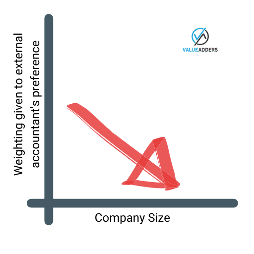 The inverse relationship between company size and how much an external accountant should impact of your software decision