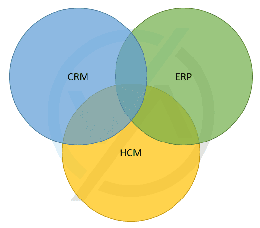 The intersection of CRM, ERP and HCM